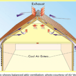 Educating Homeowners About Attic Ventilation