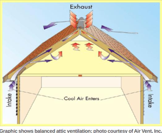 attic ventilation illustration